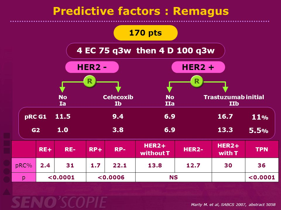 Predictive factors : Remagus