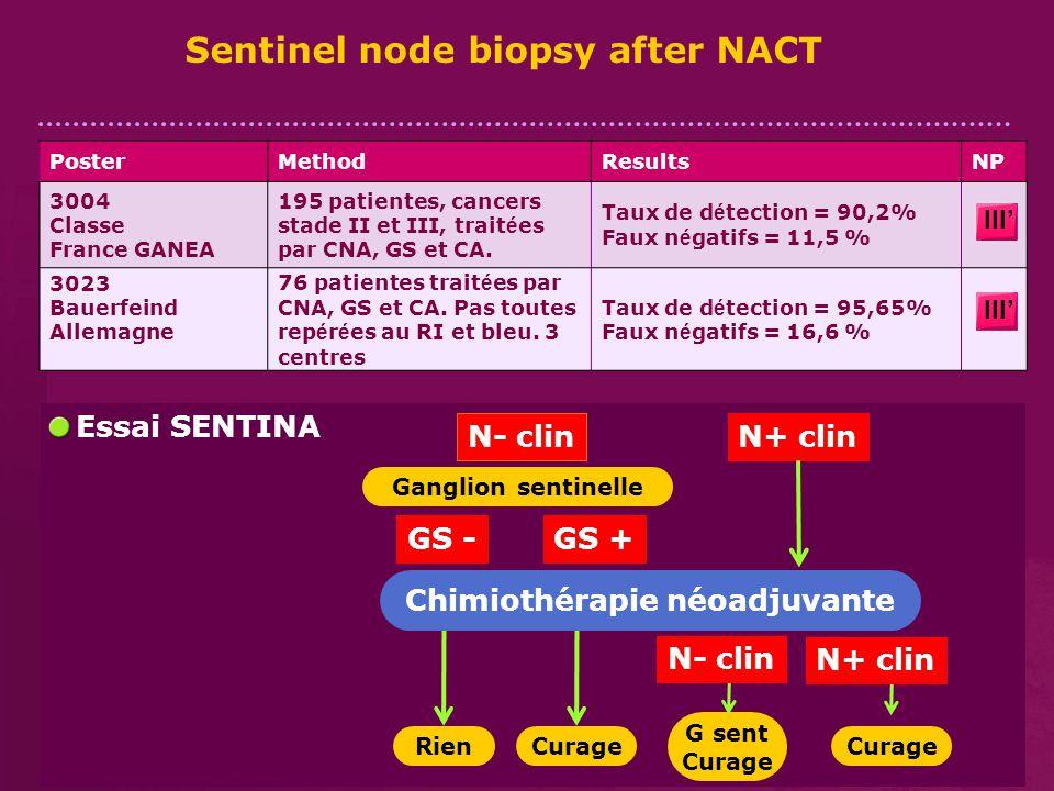 Sentinel node biopsy after NACT