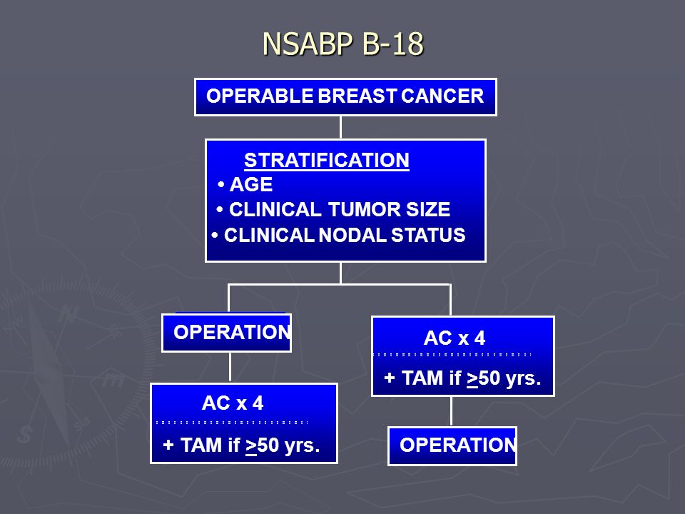 NSABP B-18 STRATIFICATION • AGE • CLINICAL TUMOR SIZE