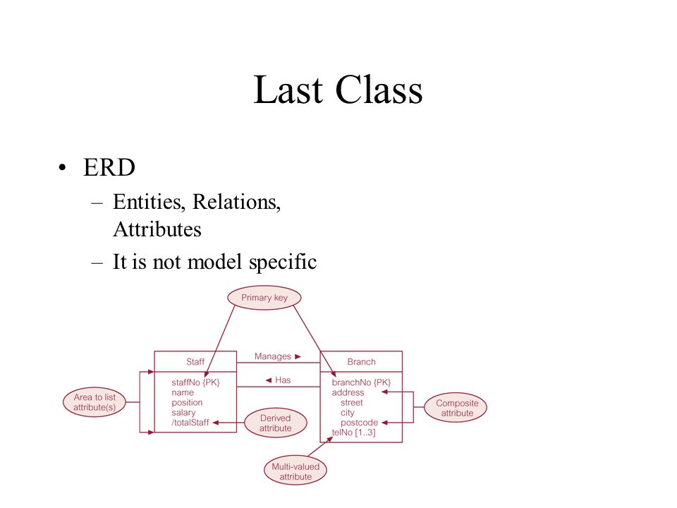 Last Class ERD Entities, Relations, Attributes