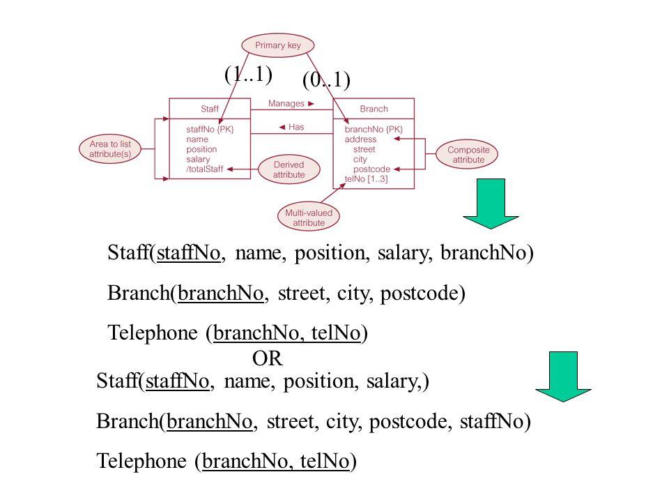 (1..1) (0..1) Staff(staffNo, name, position, salary, branchNo) Branch(branchNo, street, city, postcode)