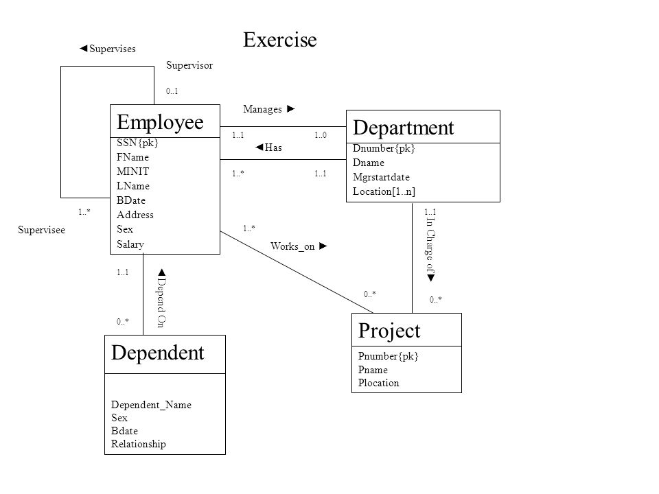 Exercise Employee Department Project Dependent ◄Supervises Supervisor