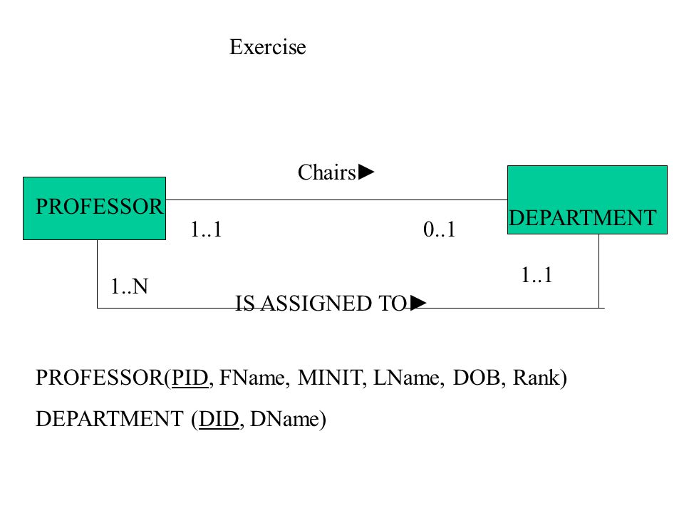 Exercise Chairs► PROFESSOR. DEPARTMENT. 1..1. 0..1. 1..1. 1..N. IS ASSIGNED TO► PROFESSOR(PID, FName, MINIT, LName, DOB, Rank)