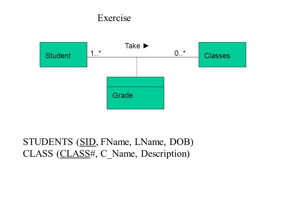 STUDENTS (SID, FName, LName, DOB) CLASS (CLASS#, C_Name, Description)