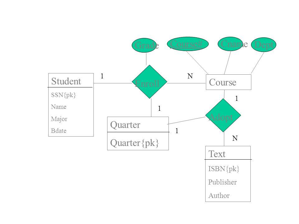Grade Course# Cname Dept Student Enroll Course Adopt Quarter