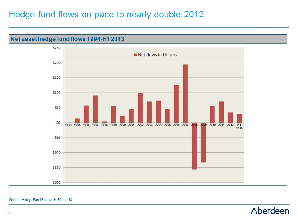 Hedge fund flows on pace to nearly double 2012