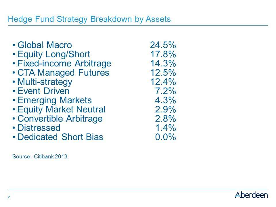 Hedge Fund Strategy Breakdown by Assets