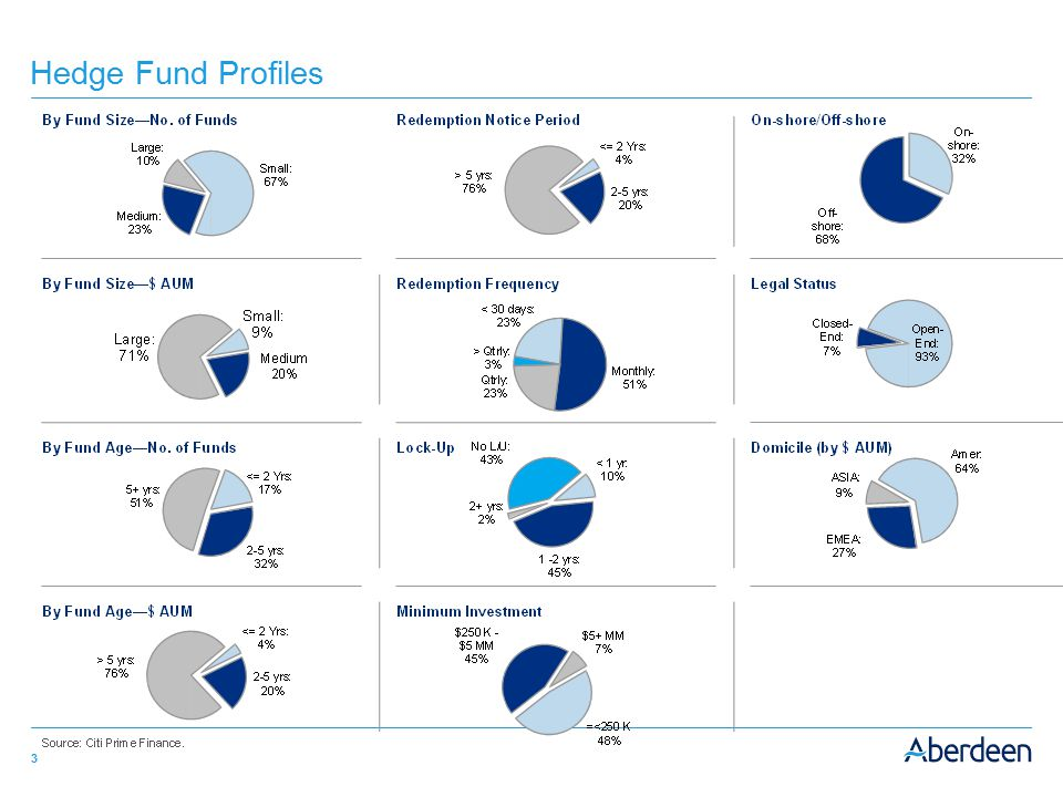 Hedge Fund Profiles
