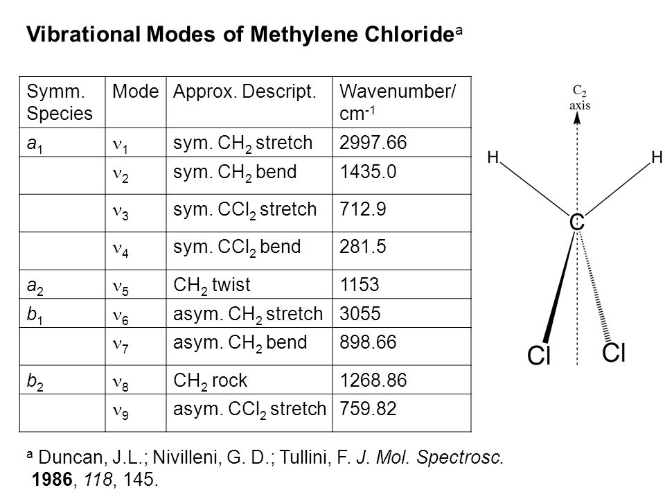 Vibrational Modes of Methylene Chloridea