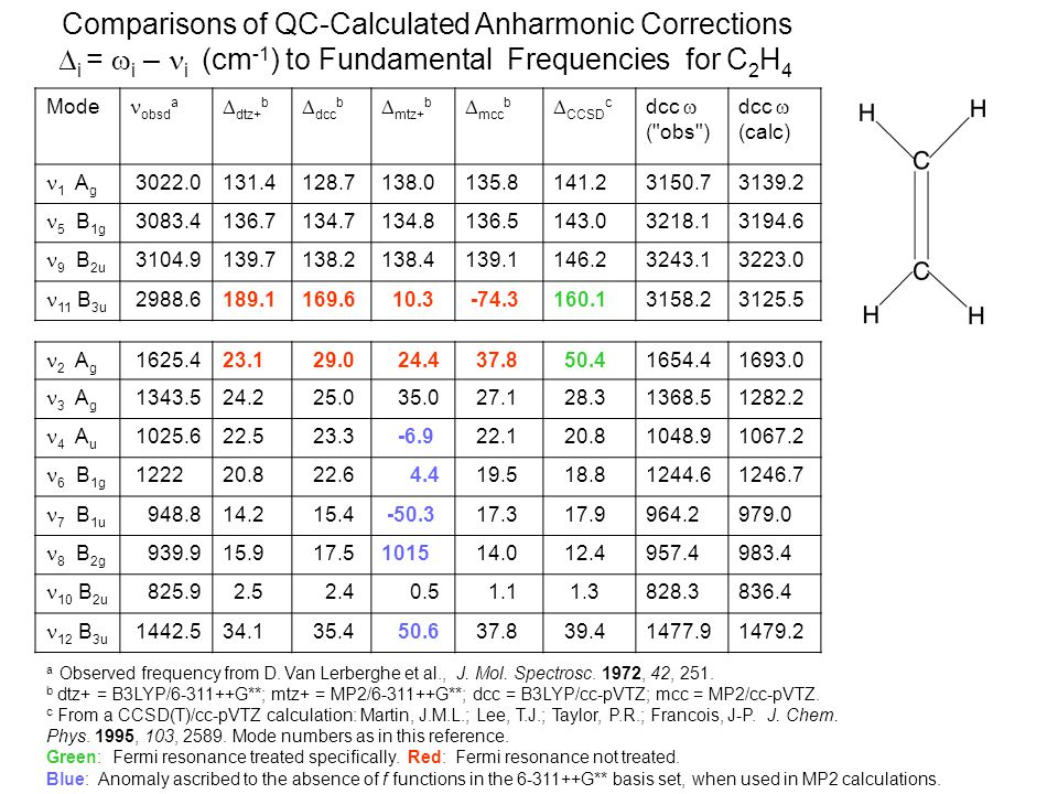 Comparisons of QC-Calculated Anharmonic Corrections