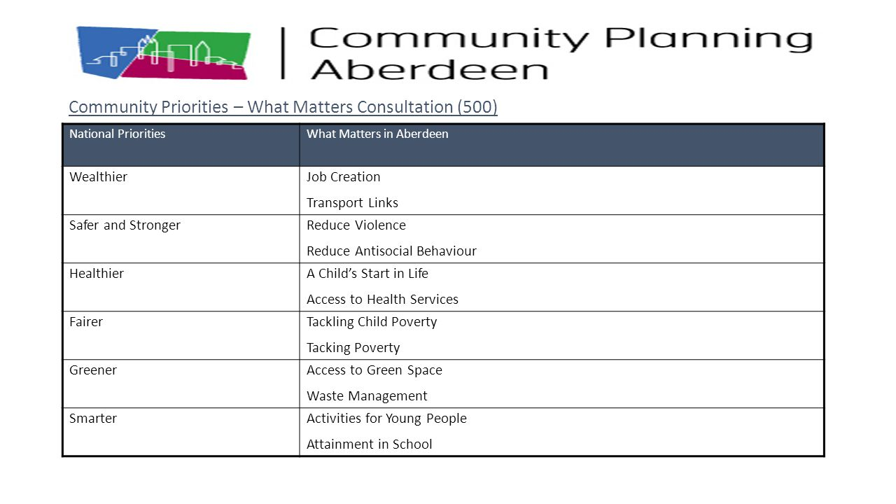 Community Priorities – What Matters Consultation (500)