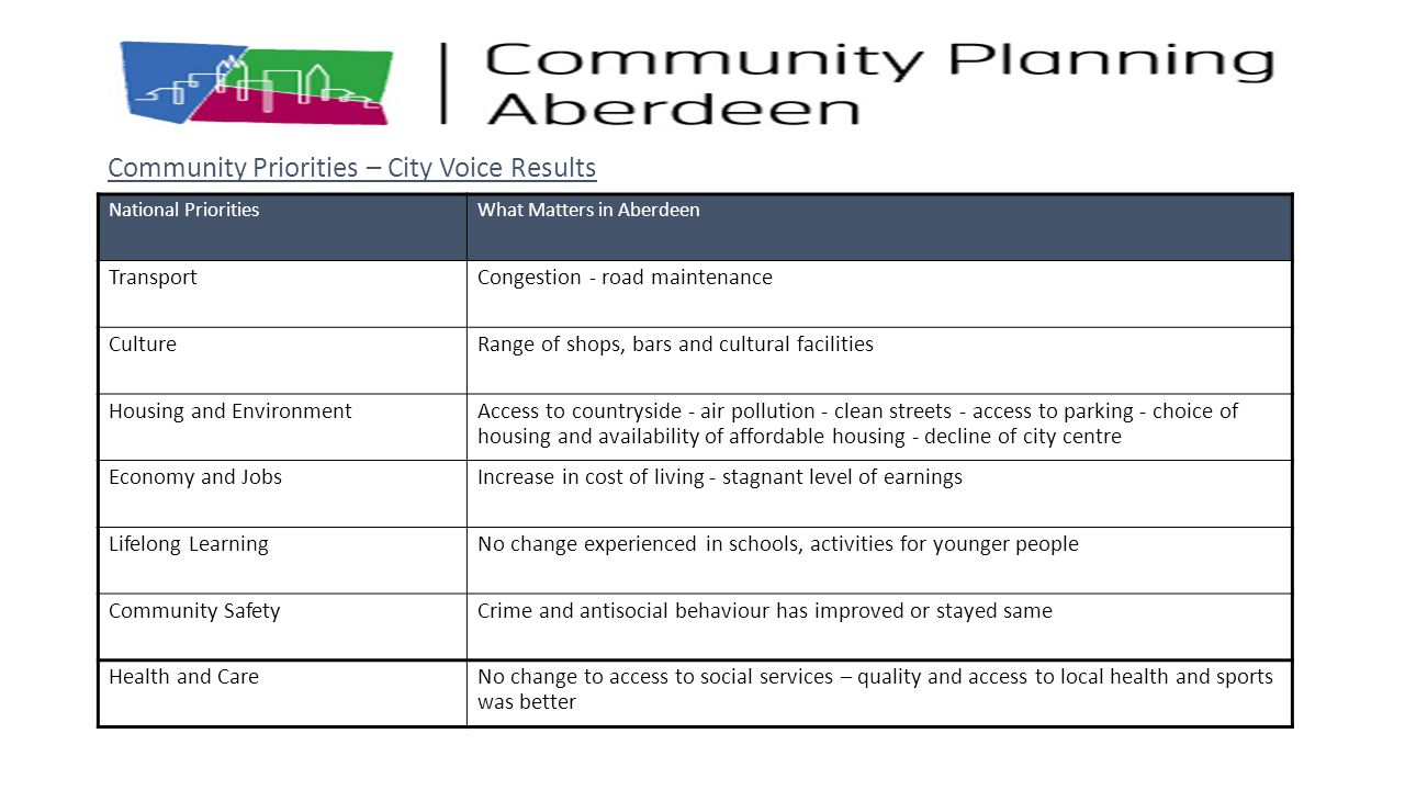 Community Priorities – City Voice Results
