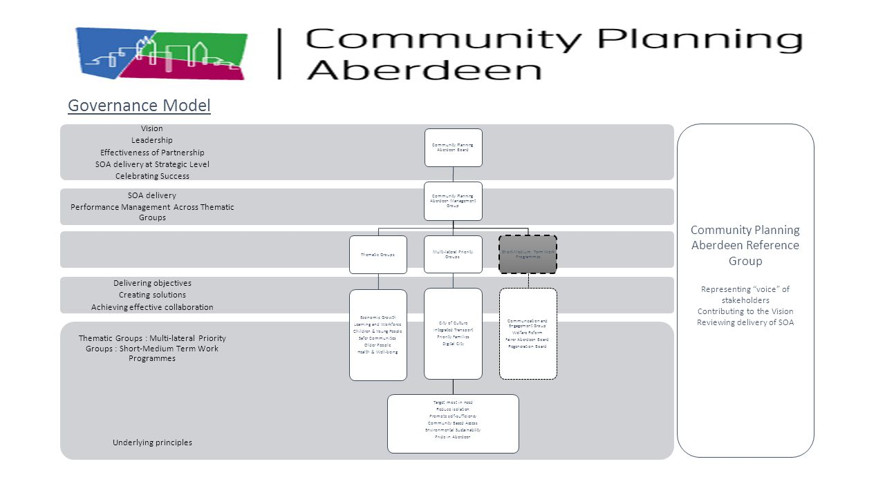 Governance Model Community Planning Aberdeen Reference Group