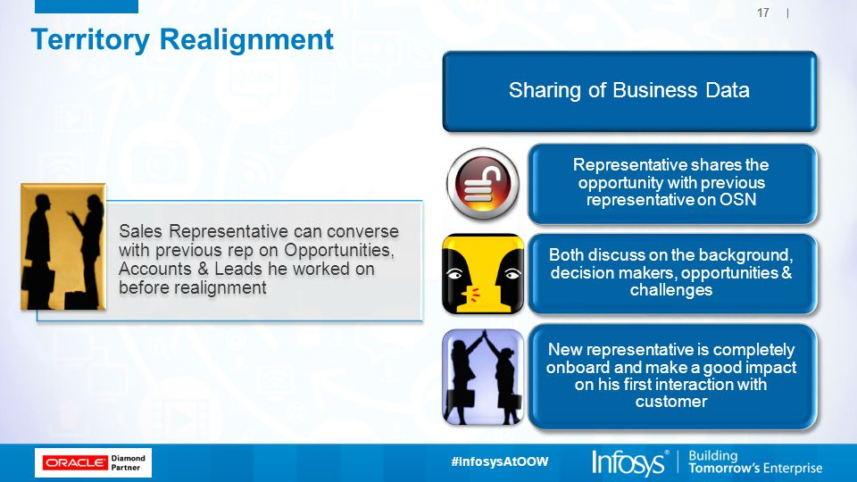 Sharing of Business Data