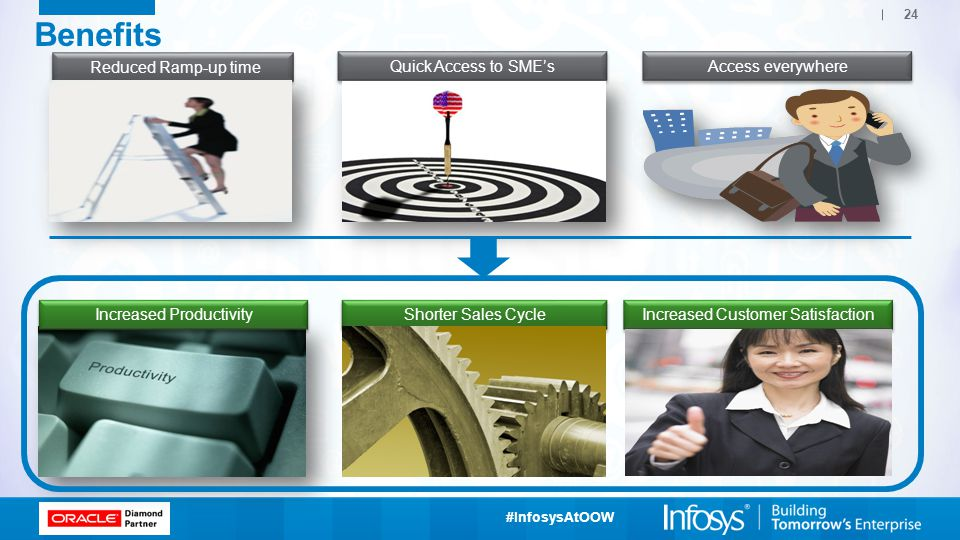 Benefits Reduced Ramp-up time Quick Access to SME's Access everywhere