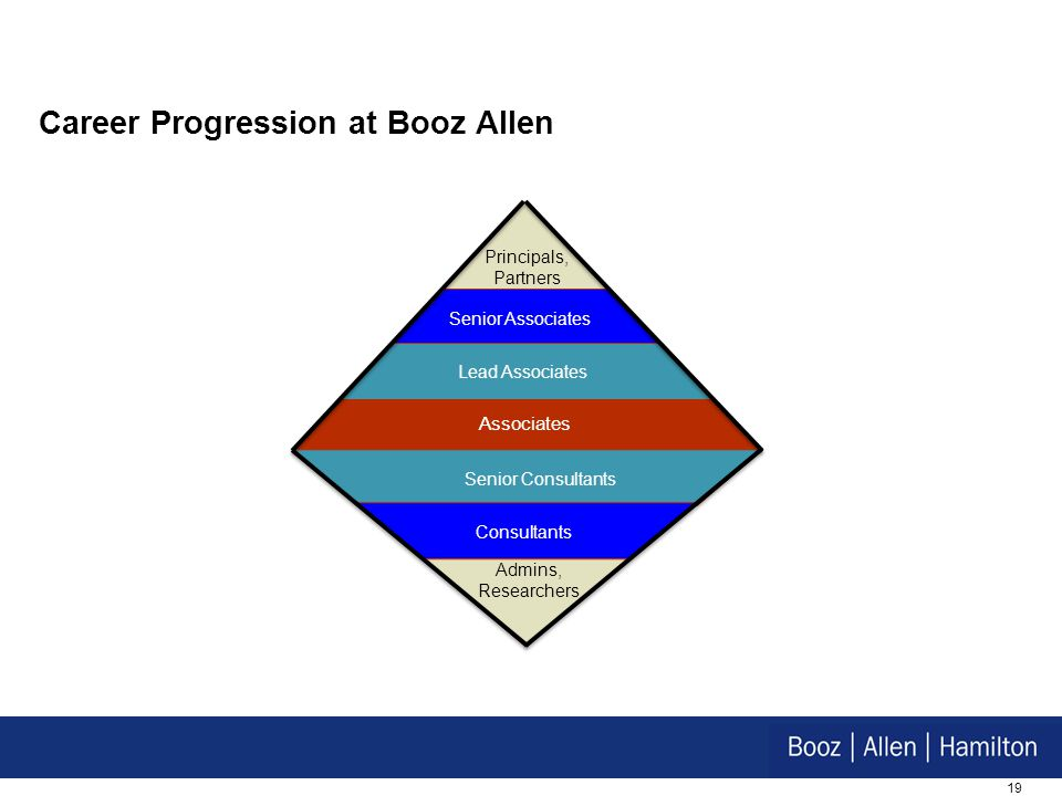 Career Progression at Booz Allen