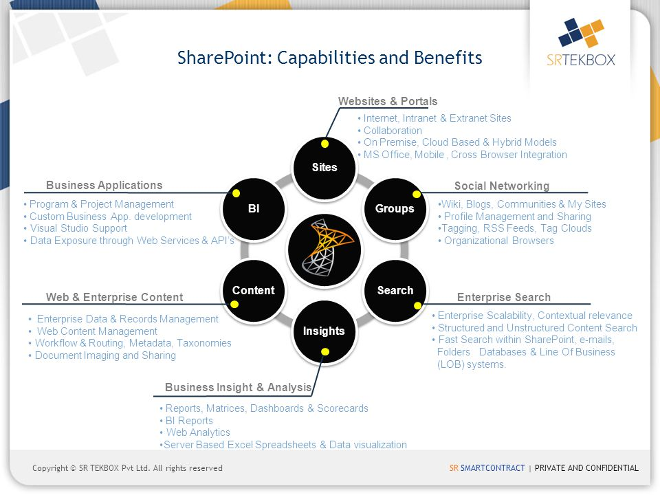 SharePoint: Capabilities and Benefits