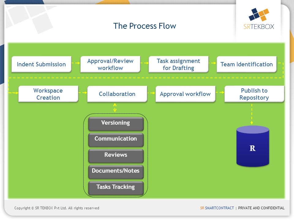 The Process Flow R Indent Submission Approval/Review workflow