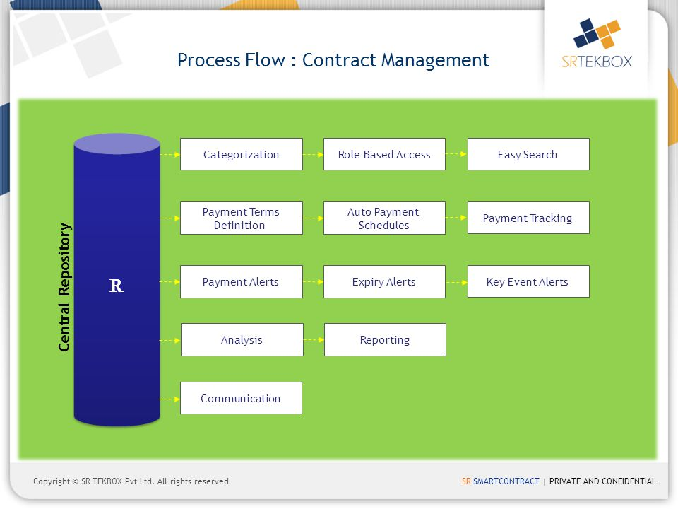 Process Flow : Contract Management