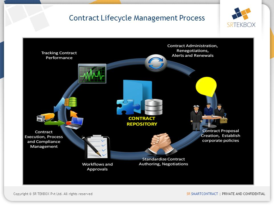 Contract Lifecycle Management Process