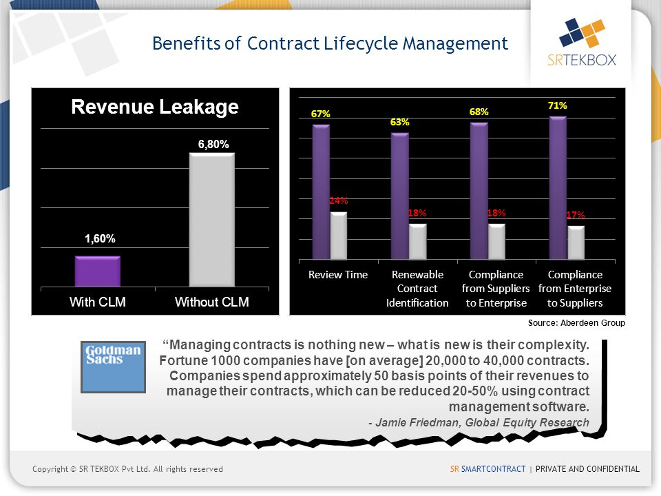 Benefits of Contract Lifecycle Management