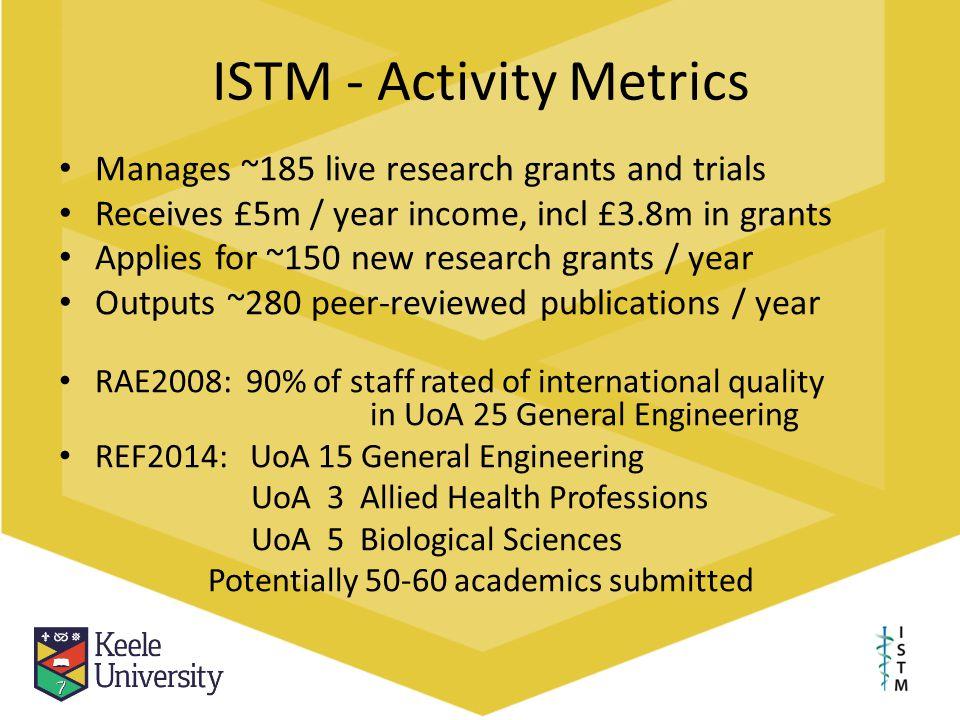 ISTM - Activity Metrics