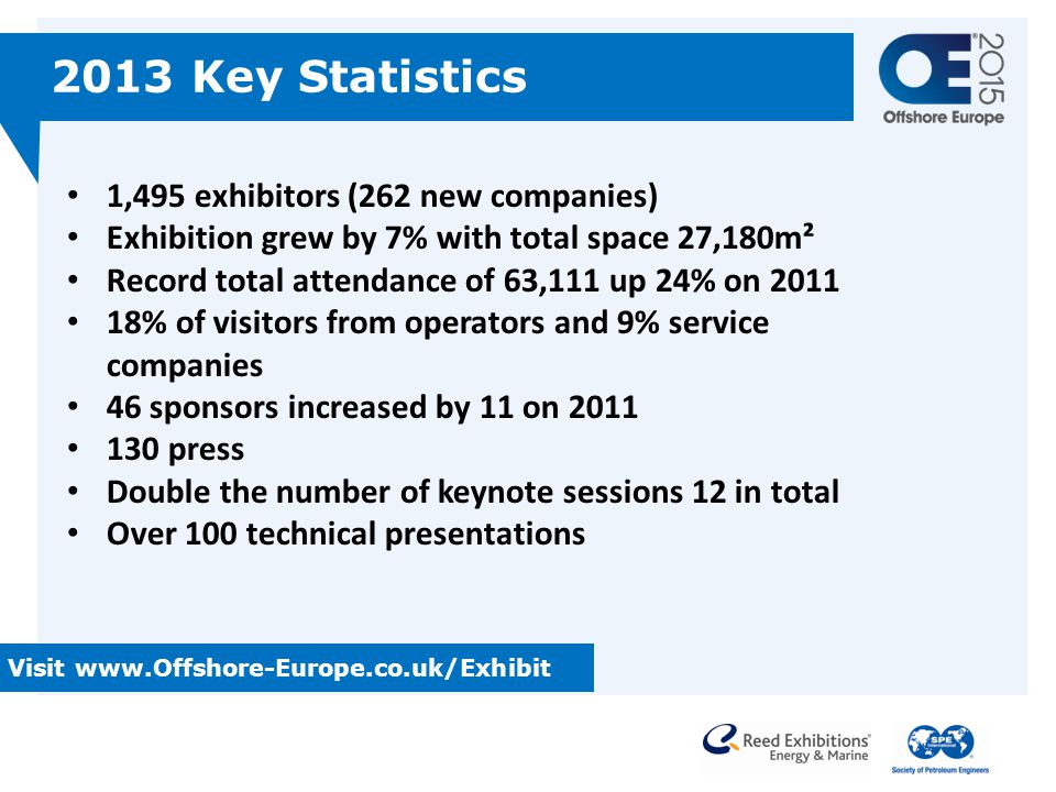 2013 Key Statistics 1,495 exhibitors (262 new companies)