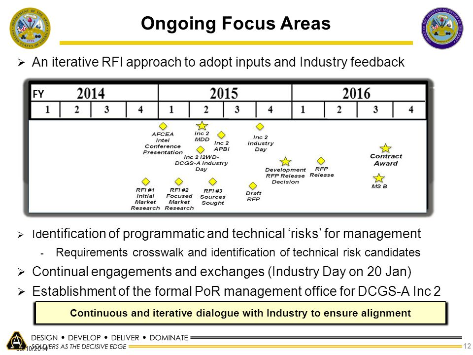 Continuous and iterative dialogue with Industry to ensure alignment