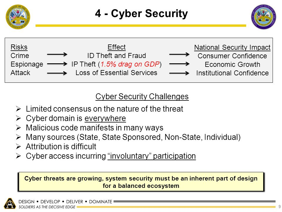 4 - Cyber Security Cyber Security Challenges