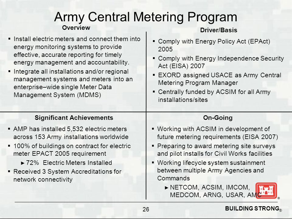 Army Central Metering Program