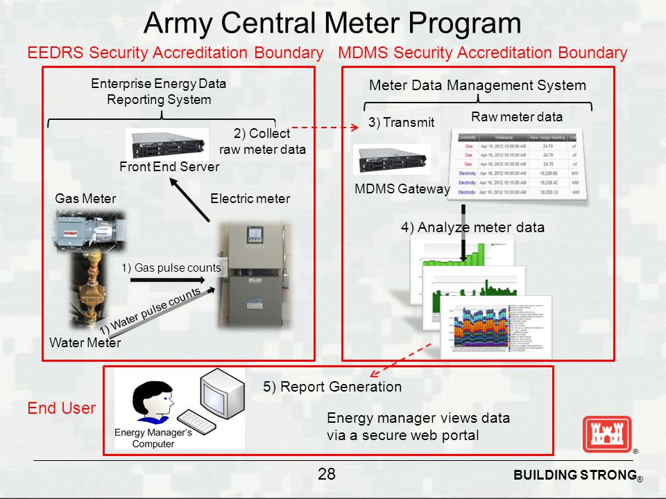 Army Central Meter Program