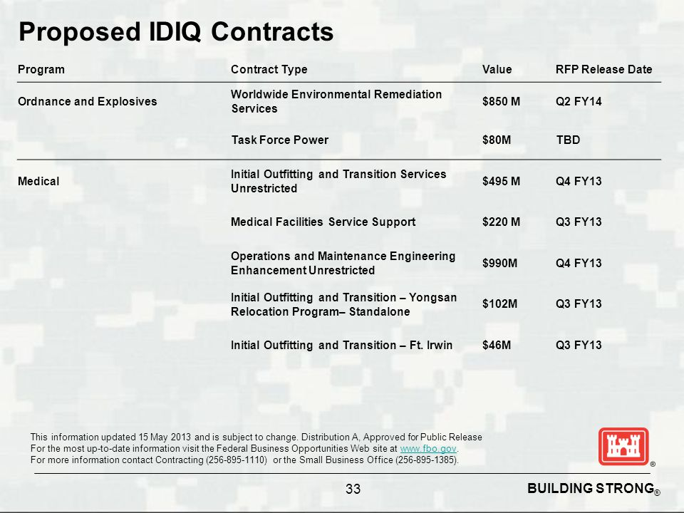 Proposed IDIQ Contracts