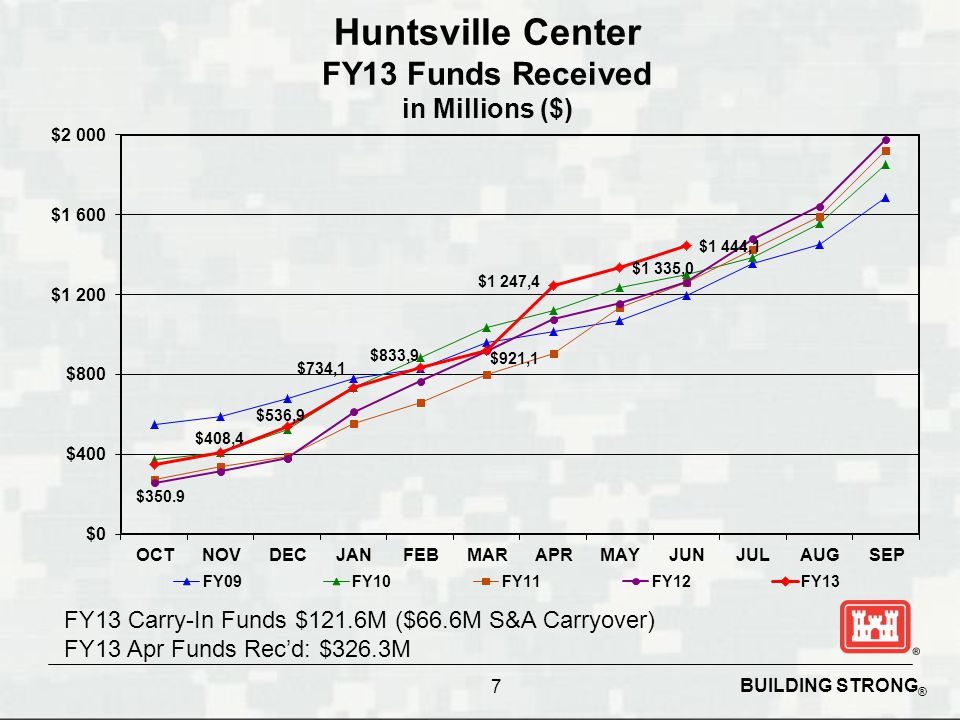 Huntsville Center FY13 Funds Received in Millions ($)