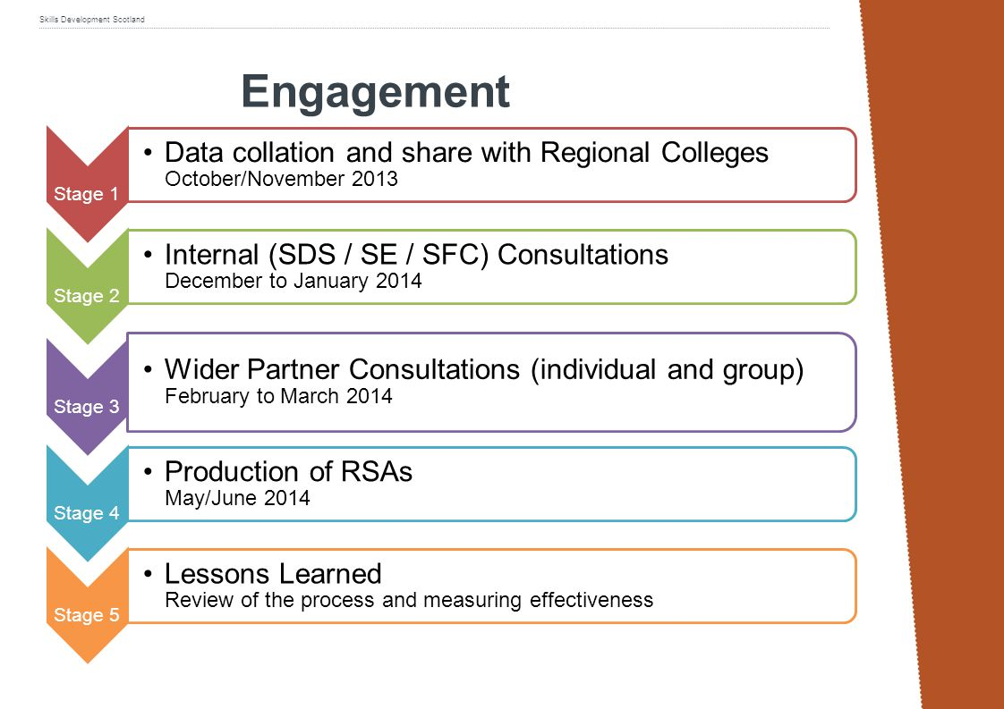 Engagement Stage 1. Data collation and share with Regional Colleges October/November 2013. Stage 2.