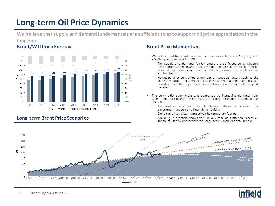 Long-term Oil Price Dynamics