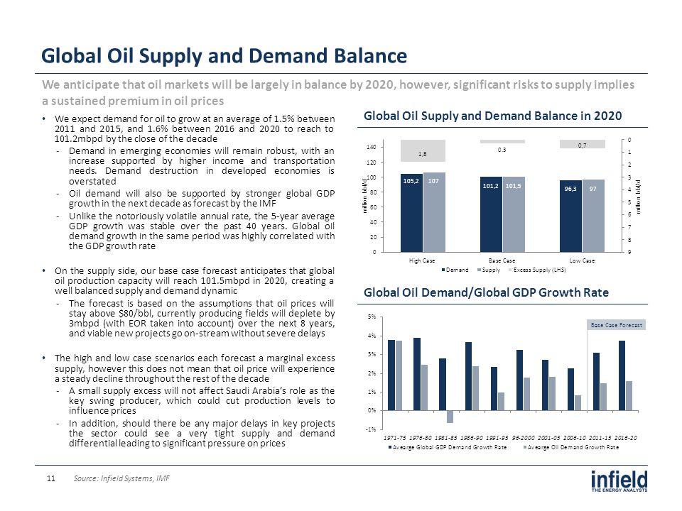 Global Oil Supply and Demand Balance