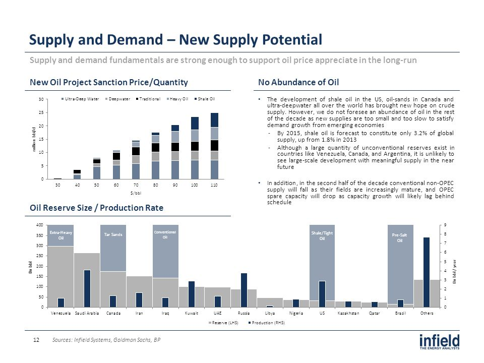 Supply and Demand – New Supply Potential