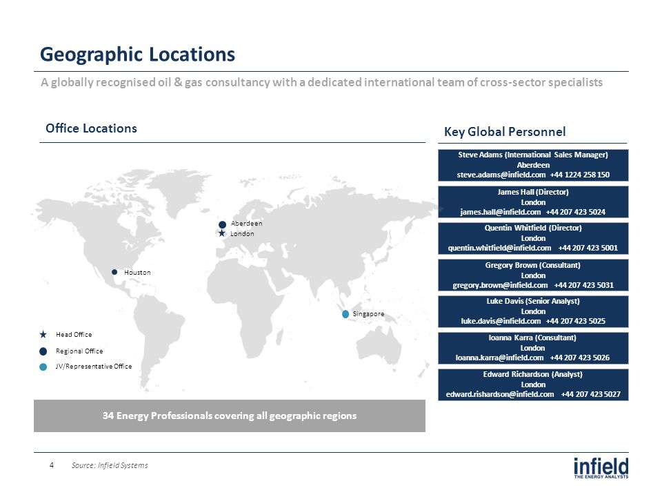 Geographic Locations Office Locations Key Global Personnel