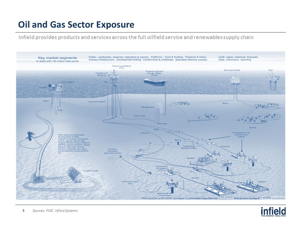 Oil and Gas Sector Exposure