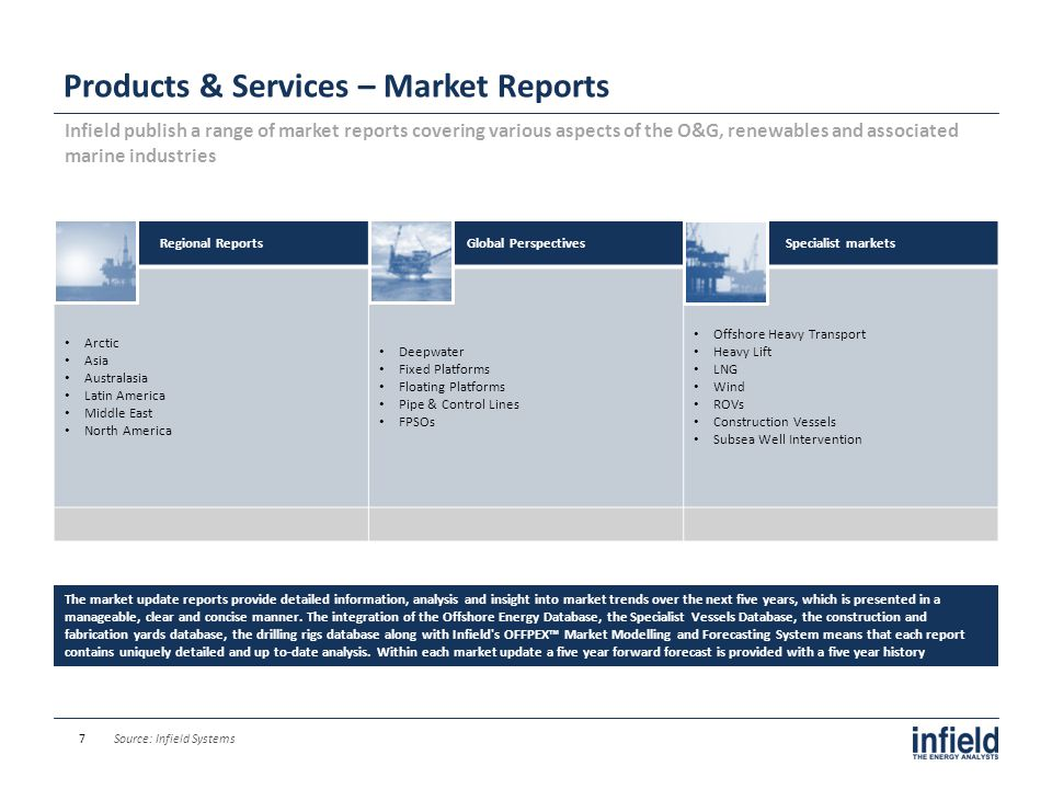 Products & Services – Market Reports