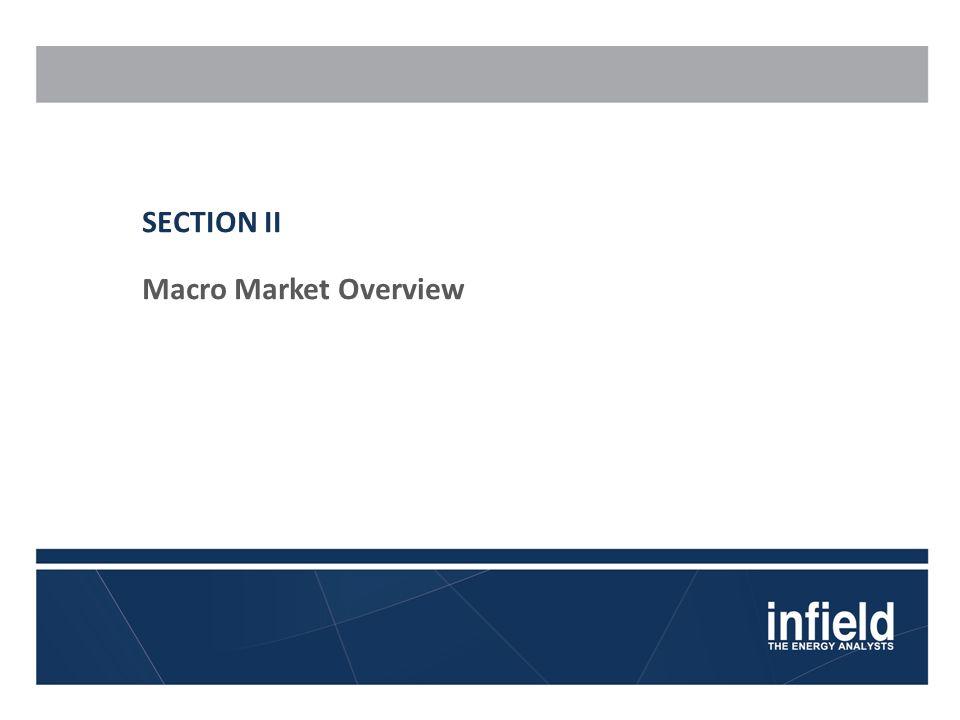 SECTION II Macro Market Overview