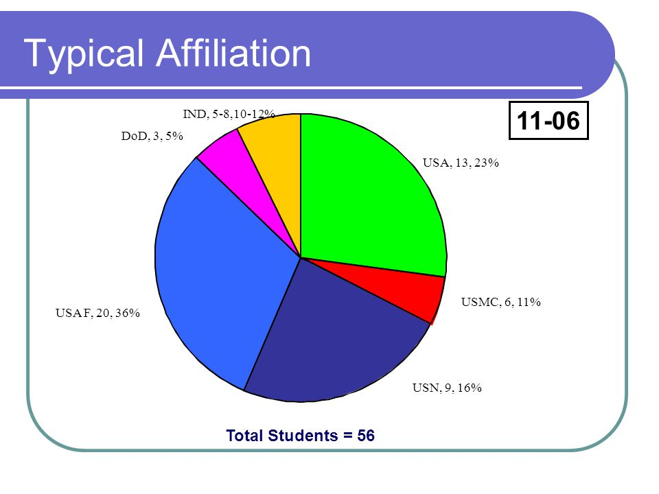 Typical Affiliation 11-06 Total Students = 56 IND, 5-8,10-12%