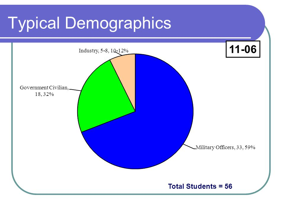 Typical Demographics 11-06 Total Students = 56 Industry, 5-8, 10-12%