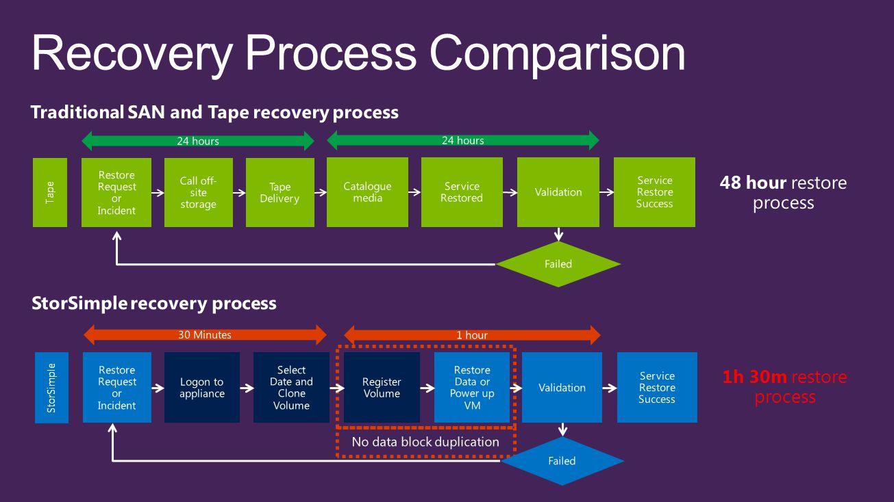 Recovery Process Comparison