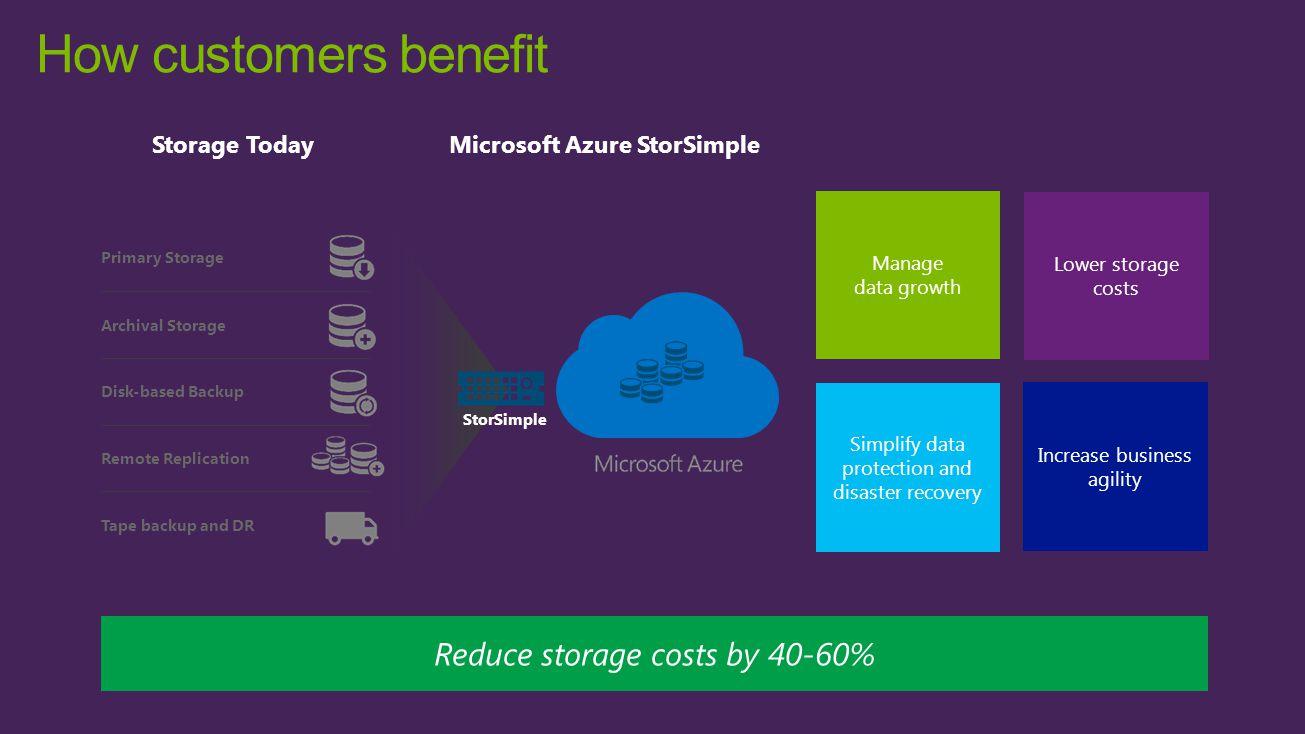 Microsoft Azure StorSimple