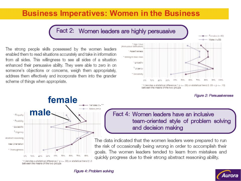 female male Business Imperatives: Women in the Business