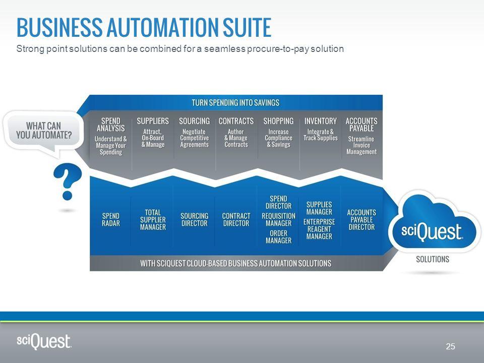 Business automation suite