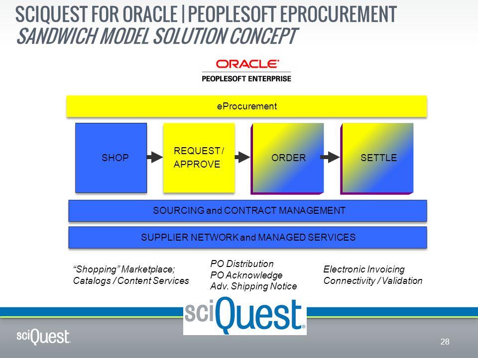 SciQuest for Oracle | PeopleSoft eProcurement Sandwich Model Solution Concept