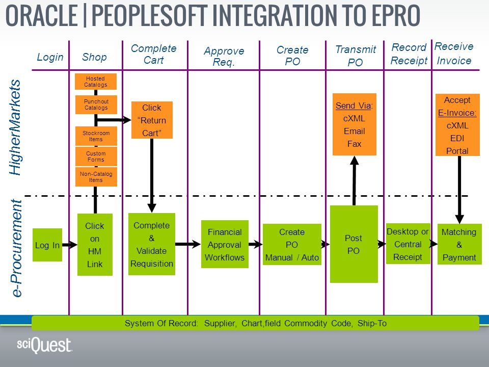 Oracle | PeopleSoft Integration to ePro