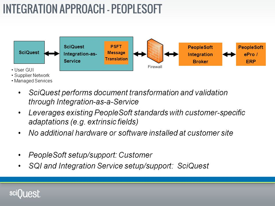 Integration Approach - PeopleSoft